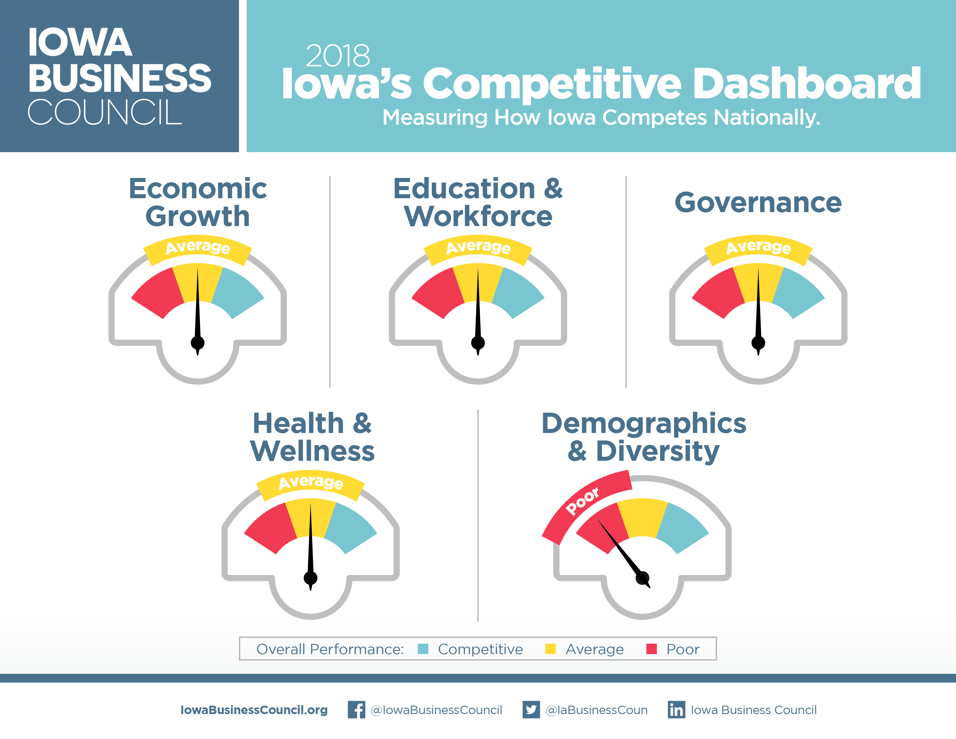 Iowa's Competitive Dashboard